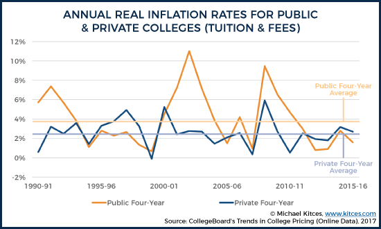 Annual Real Inflation Rates For Public And Private Colleges