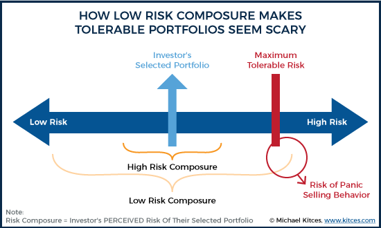 How Low Risk Composure Makes Tolerable Portfolios Seem Scary