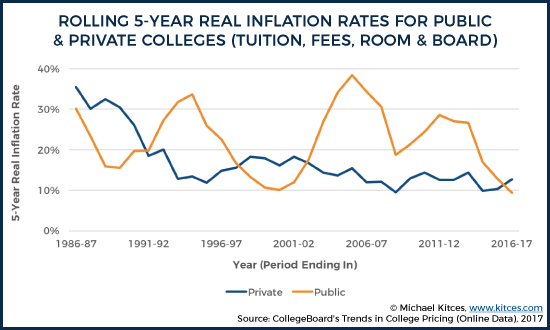 Rolling Annualized 5-Year Real Inflation Rates