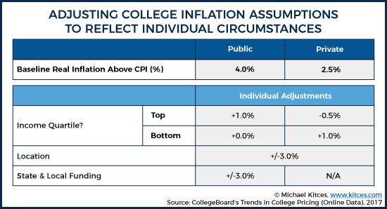 College Inflation Summary Graphic