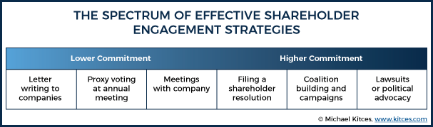 The Spectrum Of Effective Shareholder Engagement Strategies