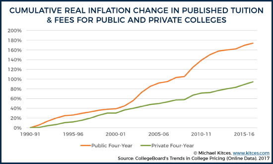 Overall Real Change In Published Tuition And Fees From 1990-91 to 2016-17