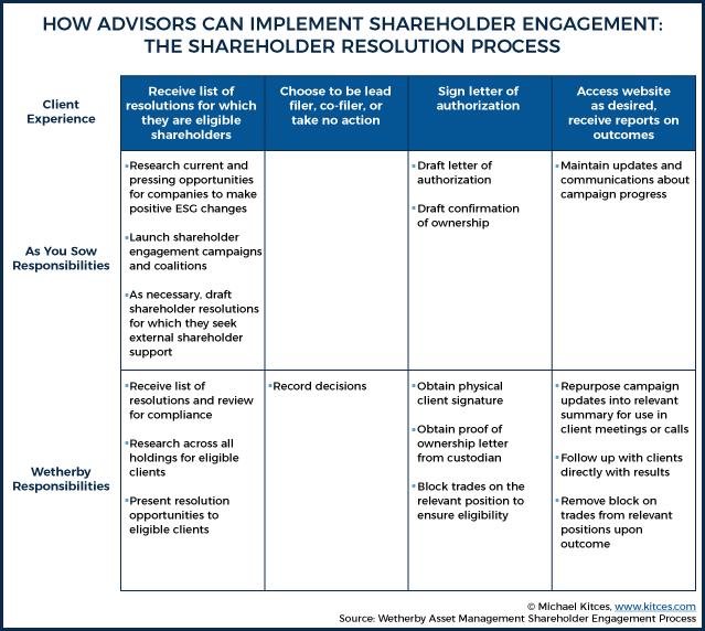 How Advisors Can Implement Shareholder Engagement
