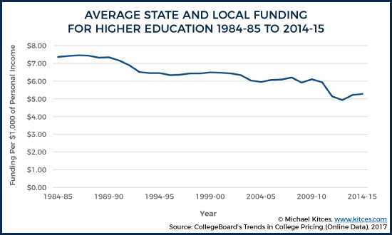 Average State And Local Funding For Higher Education From 1984-1985 to 2014-2015