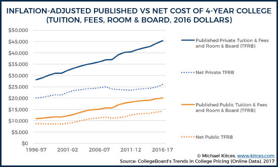 4-Year Published Versus Net Tuition And Fees (2016 Dollars)