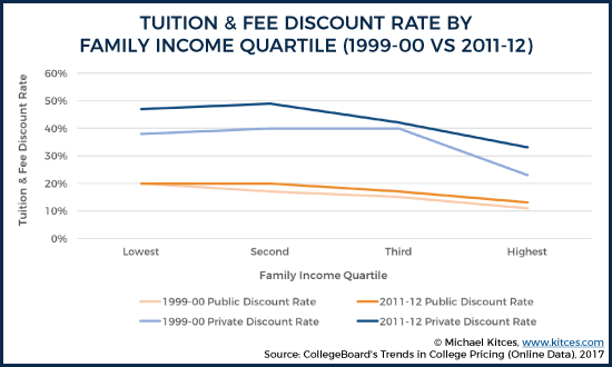 Discount Rate By Income Quartile