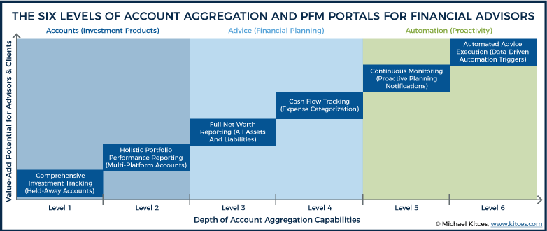 The Six Levels Of Account Aggregation FinTech For Financial Advisors