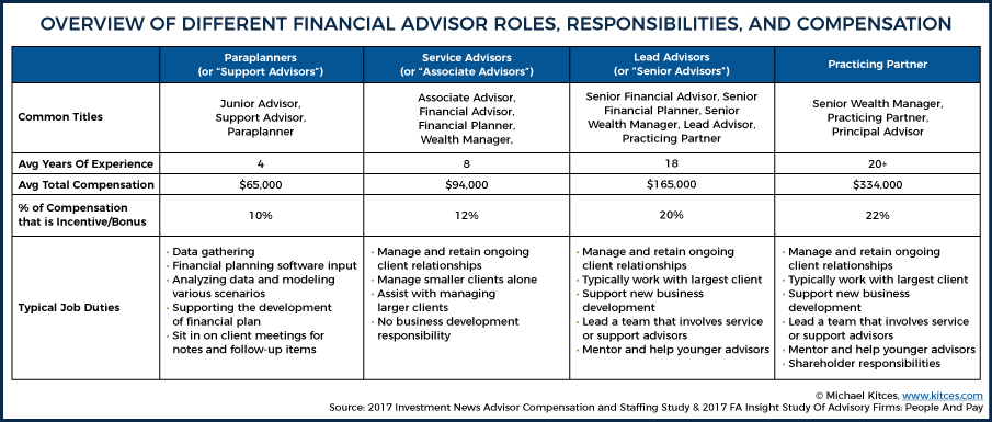 Financial Advisor Roles, Responsibilities, and Compensation