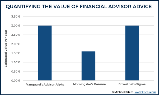 Quantifying The Value Of Financial Advisor Advice