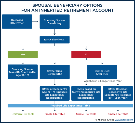 Spousal Beneficiary Options For An Inherited IRA Account