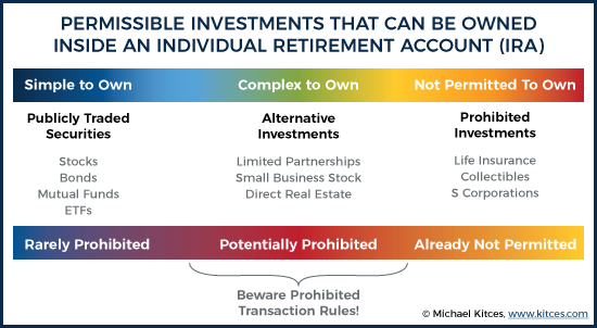 Possible Investments That Can Be Owned In An Individual Retirement Account