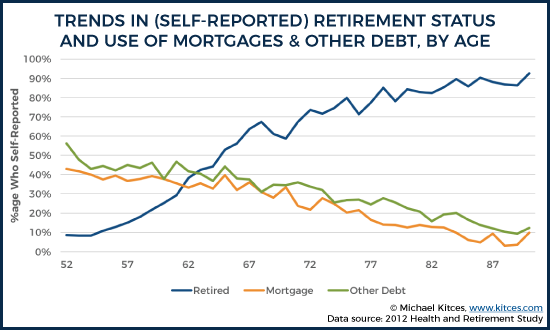 Trends In Self-Reported Retirement Status And Use Of Mortgages And Other Debt By Age