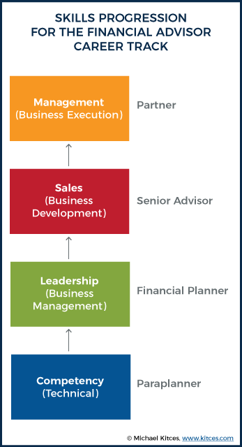 Skills Progression For The Financial Advisor Career Track