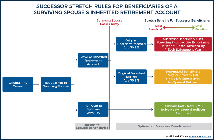Successor Stretch Rules For Beneficiaries