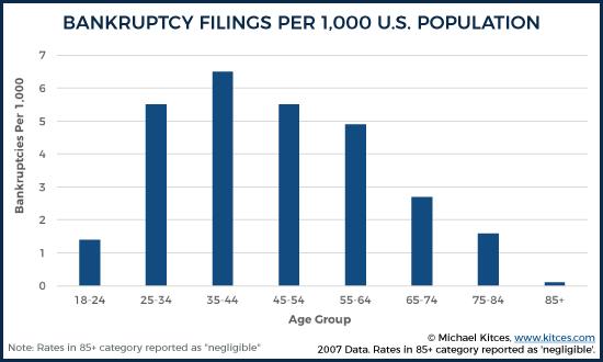Bankruptcy Filings Per 1000 US Population