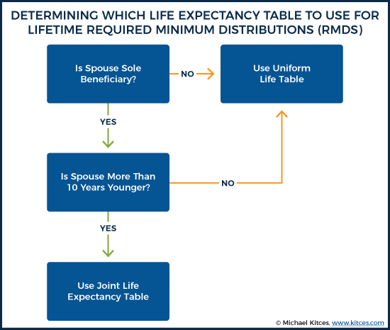 Determining Which Life Expectancy Table To Use For Lifetime Required Minimum Distributions (RMDS)