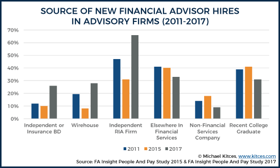 Advisory Firm Source Of New Hires 2011 - 2017