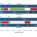Featured Image Comparison of Individual And MFJ Tax Brackets