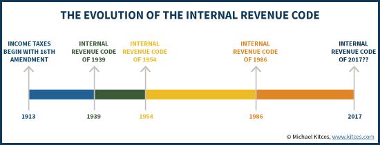 Evolution Of The Internal Revenue Code