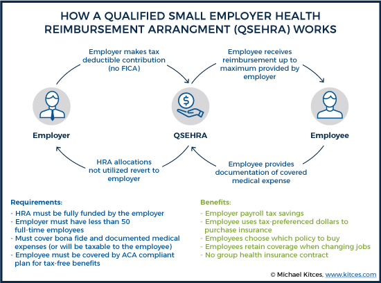 How A Qualified Small Employer Health Reimbursement Agreement Works