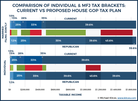Comparison of Individual & MFJ Tax Brackets: Current Vs Proposed House GOP Tax Plan