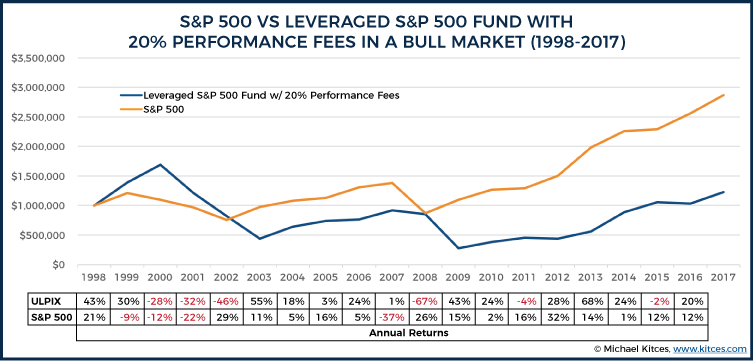 S&P 500 Vs Leveraged S&P 500 With 20% Performance Fees In A Bull Market