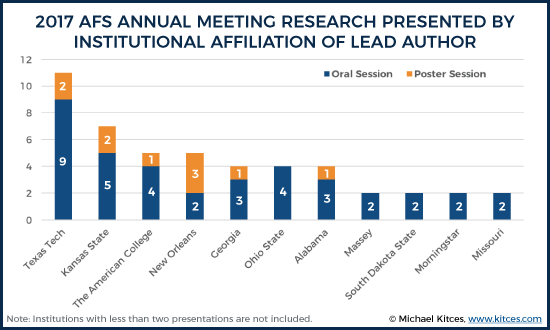 Research Presented At 2017 AFS Annual Meeting By Lead Author Institutional Affiliation