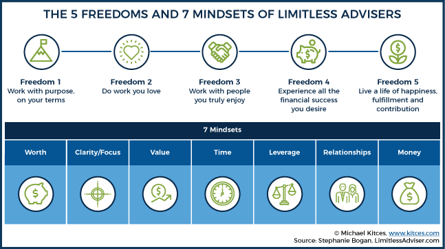 5 Freedoms And 7 Mindsets Of Limitless Advisers by Stephanie Bogan