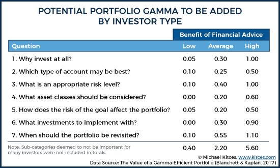 Portfolio Gamma Framework By Investor Type