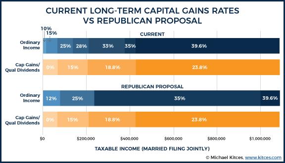 Current Long-Term Capital Gains Rates Vs Republican Proposal