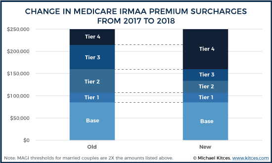 Changes In Medicare IRMAA Premium Surcharge Tiers From 2017 To 2018