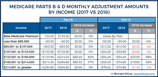 Medicare Parts B & D Monthly Premium Adjustments By Income (2017 vs 2018)