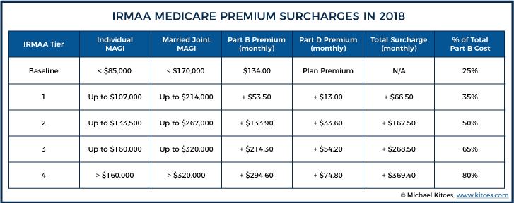 IRMAA Medicare Premium Surcharges In 2018