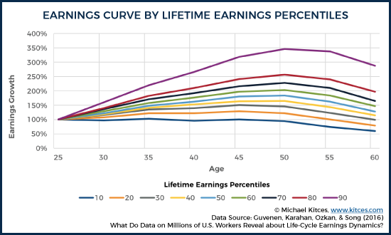 Earnings Curves By Lifetime Earnings Percentiles