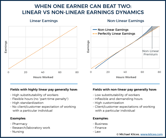 When One Earner Can Beat Two: Linear Vs Non-Linear Earnings Dynamics