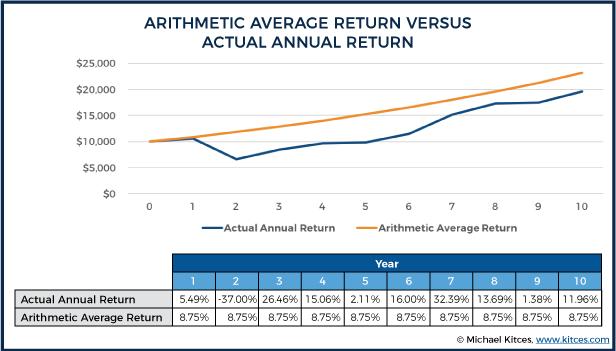 Arithmetic Average Return Versus Annual Return