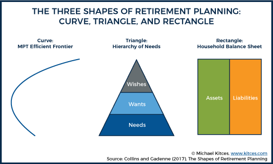 The Three Shapes Of Retirement Planning Curve, Triangle, and Rectangle