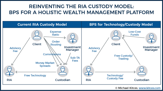 Reinventing the RIA Custody Model: BPS For A Holistic Wealth Management Platform
