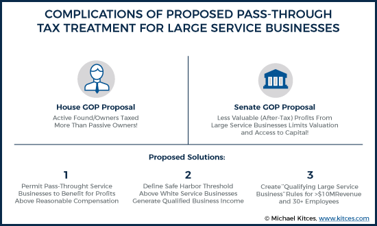 Complications Of Proposed Pass-Through Tax Treatment For Large Service Businesses