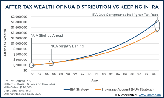After-Tax Wealth Of NUA Distributions Vs Keeping In IRA