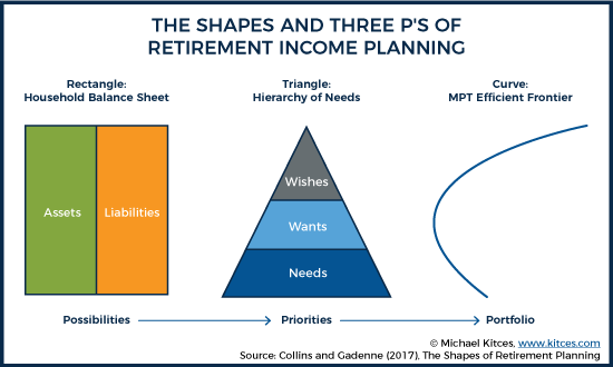 The Three Shapes Of Retirement Income Planning