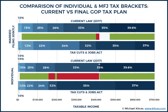 Comparison Of TCJA Tax Brackets For Individual & MFJ Under Final GOP Tax Plan