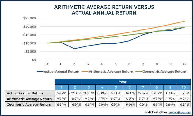 Arithmetic Average Return Versus Actual Annual Return With Geometric Return