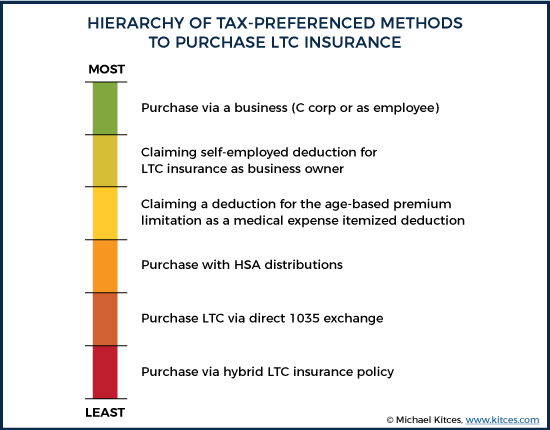 Hierarchy Of Tax-Preferenced Methods To Purchase Long-Term Care Insurance
