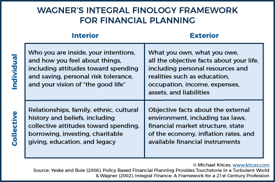 Wagner's Integral Finology Framework For Financial Planning