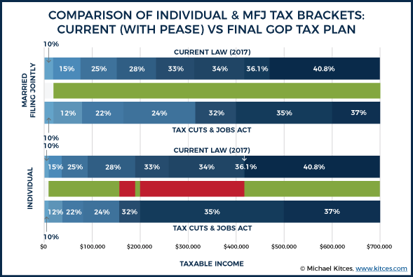 Comparison Of TCJA Tax Brackets With Pease For Individual & MFJ Under Final GOP Tax Plan