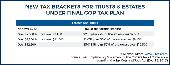 TCJA Estate And Trust Tax Brackets Under Final GOP Tax Plan