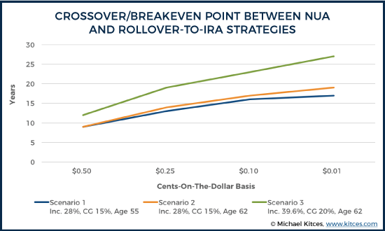 Crossover/Breakeven Point Between NUA And Rollover-To-IRA Strategies