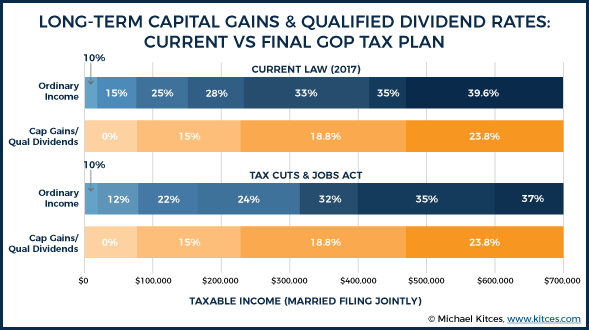 Long-Term Capital Gains & Qualified Dividend Rates: Current Vs Final GOP Tax Plan