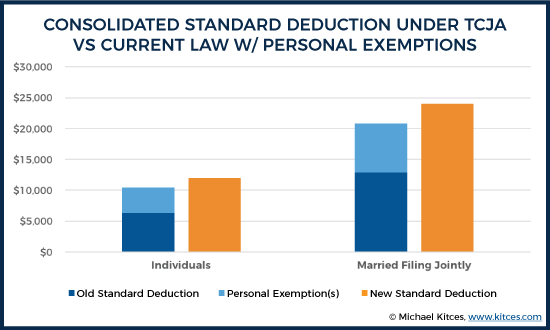 Consolidated Standard Deduction Under TCJA Vs Current Law w/ Personal Exemptions